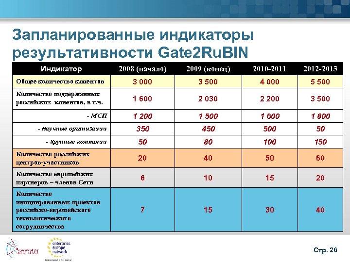 Запланированные индикаторы результативности Gate 2 Ru. BIN Индикатор 2008 (начало) 2009 (конец) 2010 -2011