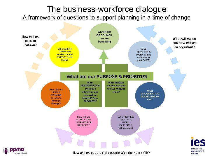 The business-workforce dialogue A framework of questions to support planning in a time of