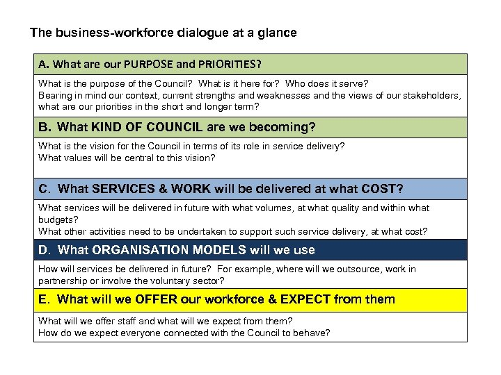 The business-workforce dialogue at a glance A. What are our PURPOSE and PRIORITIES? What