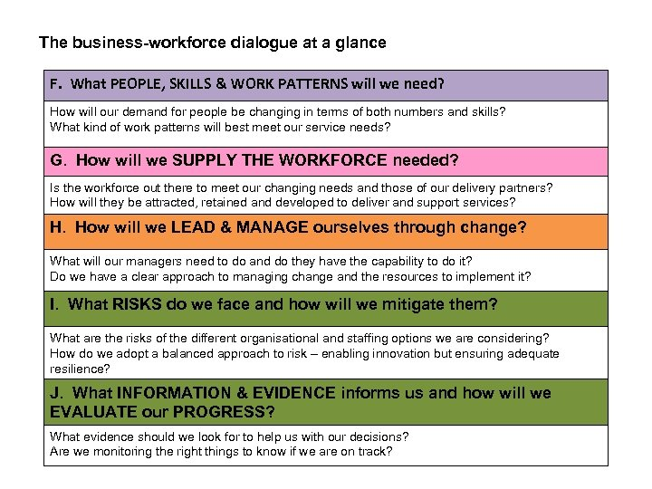 The business-workforce dialogue at a glance F. What PEOPLE, SKILLS & WORK PATTERNS will