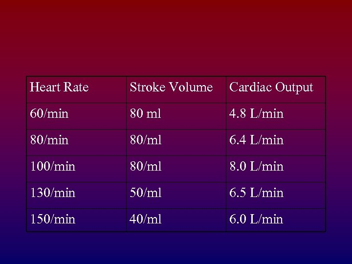 Heart Rate Stroke Volume Cardiac Output 60/min 80 ml 4. 8 L/min 80/ml 6.