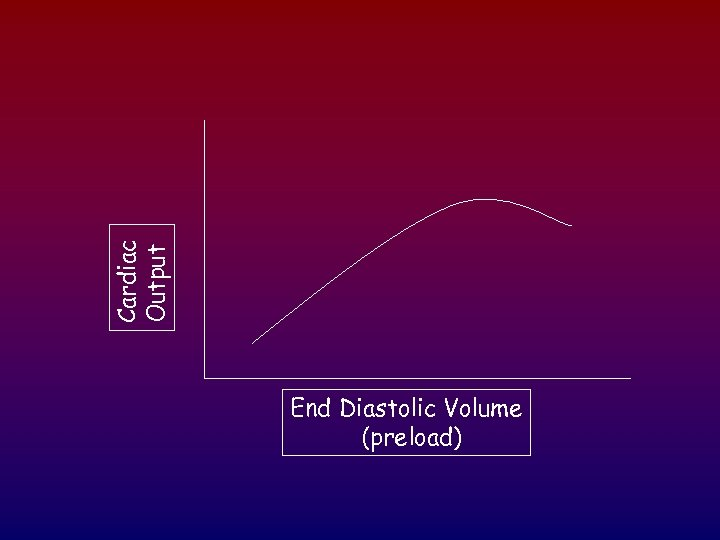 Cardiac Output End Diastolic Volume (preload)