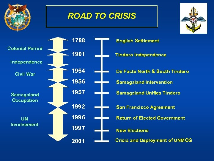ROAD TO CRISIS 1788 1901 Tindoro Independence 1954 De Facto North & South Tindoro