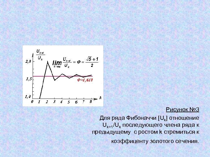 Рисунок № 3 Для ряда Фибоначчи [Uk] отношение Uk+1/Uk последующего члена ряда к предыдущему