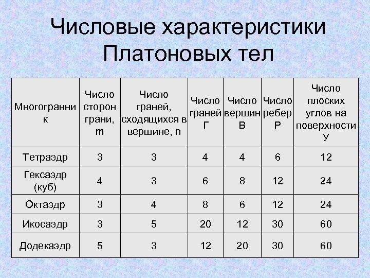 Числовые характеристики Платоновых тел Число Число плоских Многогранни сторон граней, граней вершин ребер углов