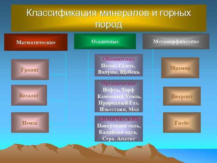 Классификация минералов и горных пород Магматические Гранит Базальт Пемза Осадочные Метаморфические Обломочные Песок, Глина,