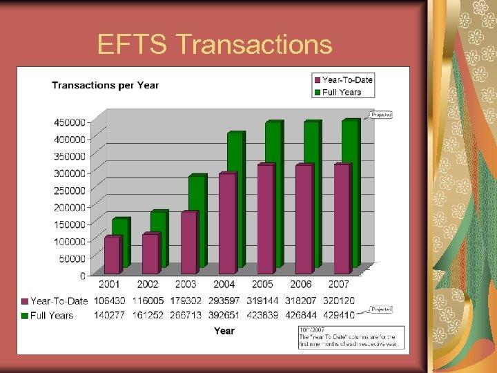 EFTS Transactions