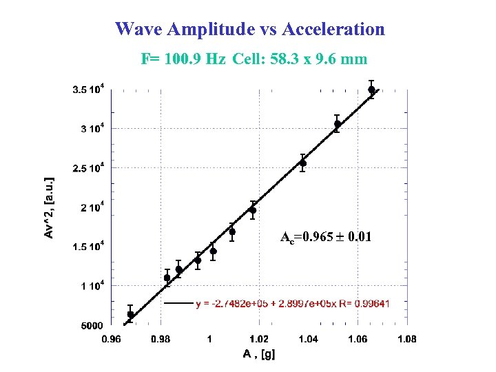 Wave Amplitude vs Acceleration F= 100. 9 Hz Cell: 58. 3 x 9. 6