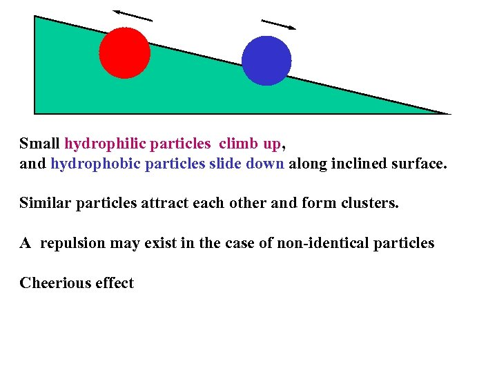Small hydrophilic particles climb up, and hydrophobic particles slide down along inclined surface. Similar