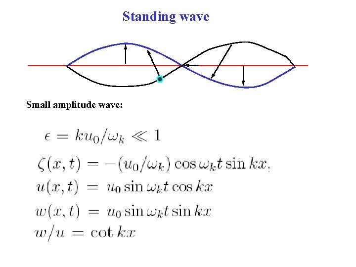 Standing wave Small amplitude wave: