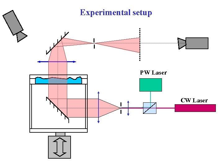 Experimental setup PW Laser CW Laser