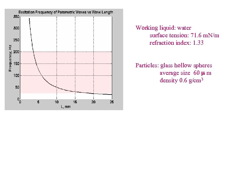 Working liquid: water surface tension: 71. 6 m. N/m refraction index: 1. 33 Particles: