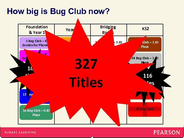 How big is Bug Club now? Foundation & Year 1 Year 2 Bridging Bands