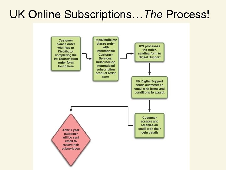 UK Online Subscriptions…The Process!
