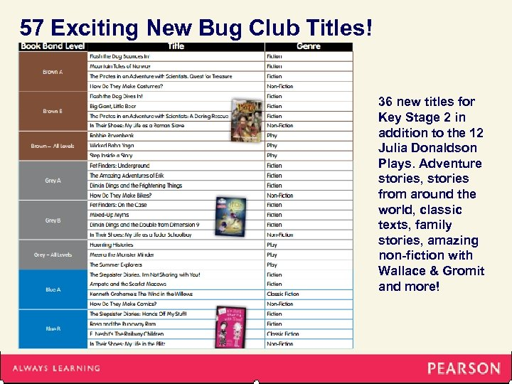 57 Exciting New Bug Club Titles! 36 new titles for Key Stage 2 in