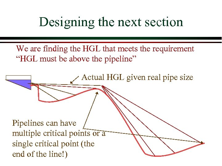 "Designing the next section We are finding the HGL that meets the requirement ""HGL"