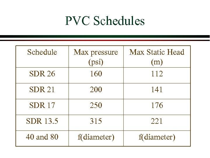 PVC Schedules Schedule SDR 26 Max pressure (psi) 160 Max Static Head (m) 112