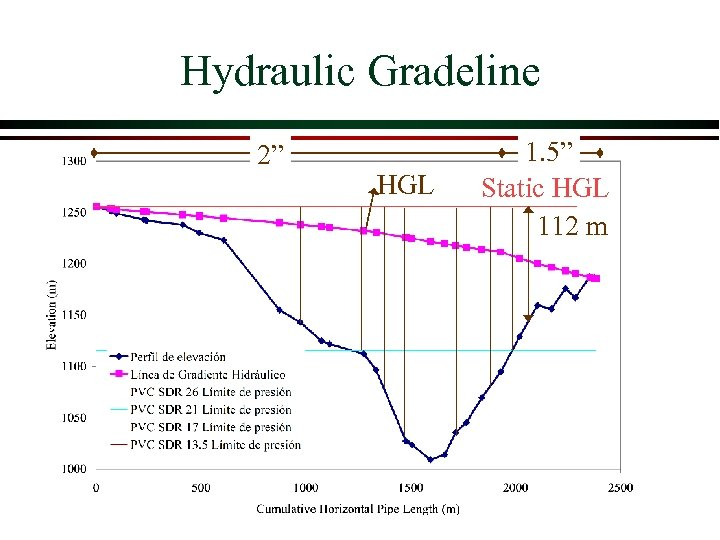 "Hydraulic Gradeline 2"" HGL 1. 5"" Static HGL 112 m"