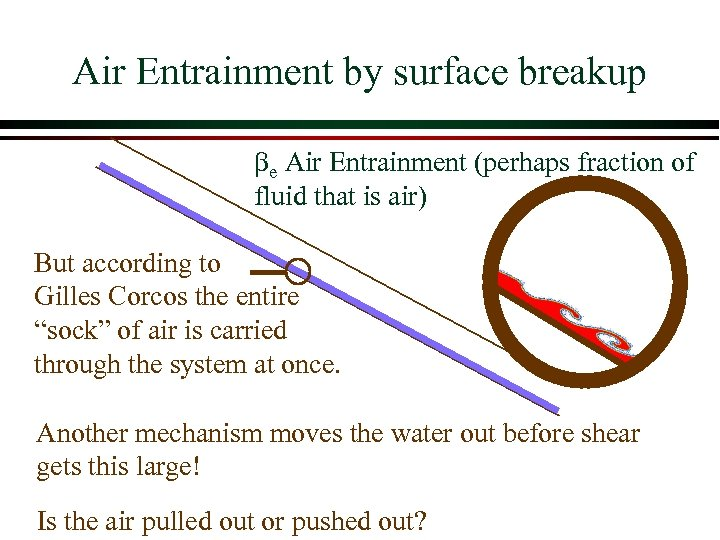 Air Entrainment by surface breakup be Air Entrainment (perhaps fraction of fluid that is