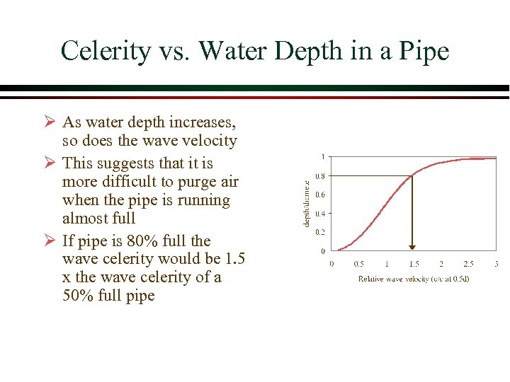 Celerity vs. Water Depth in a Pipe Ø As water depth increases, so does