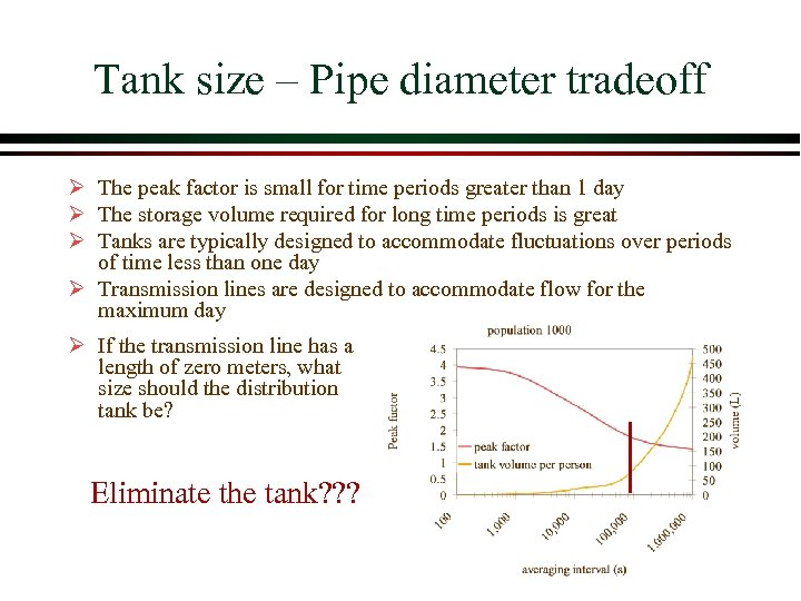 Tank size – Pipe diameter tradeoff Ø The peak factor is small for time