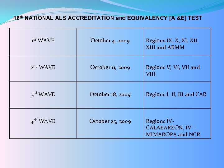 16 th NATIONAL ALS ACCREDITATION and EQUIVALENCY [A &E] TEST 1 st WAVE October