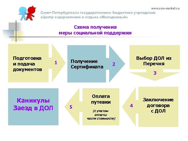 www. coo-molod. ru Санкт-Петербургское государственное бюджетное учреждение «Центр оздоровления и отдыха «Молодежный» Схема получения
