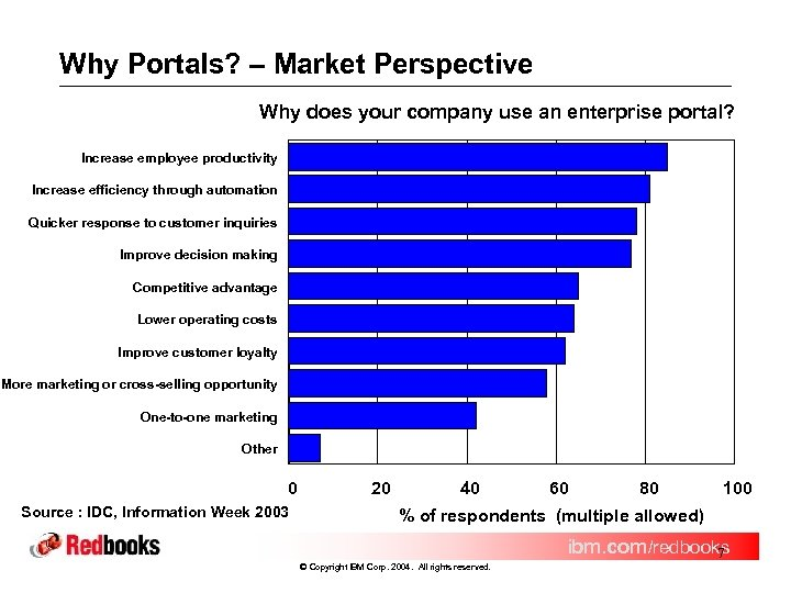 Why Portals? – Market Perspective Why does your company use an enterprise portal? Increase