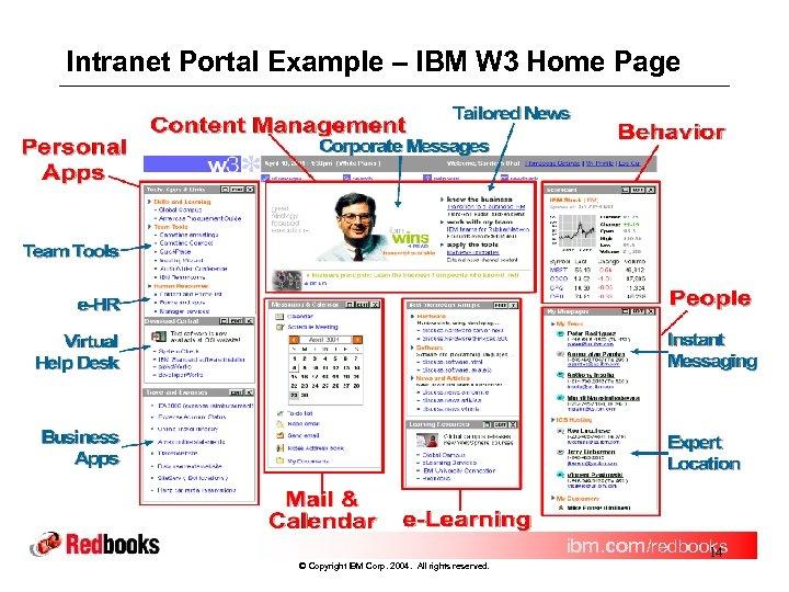 Intranet Portal Example – IBM W 3 Home Page ibm. com/redbooks 14 © Copyright