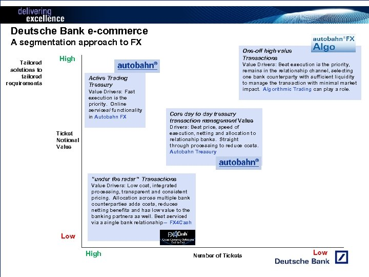 Deutsche Bank e-commerce A segmentation approach to FX Tailored solutions to tailored requirements One-off