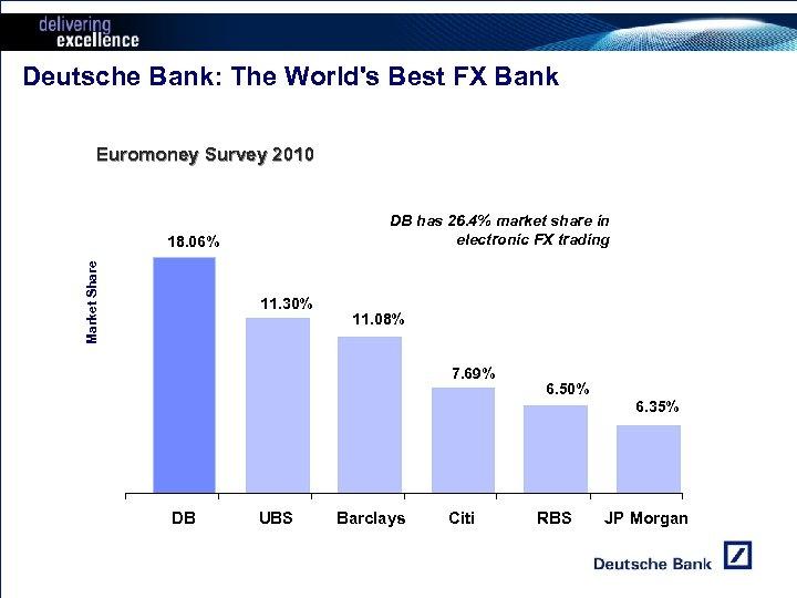 Deutsche Bank: The World's Best FX Bank Euromoney Survey 2010 DB has 26. 4%