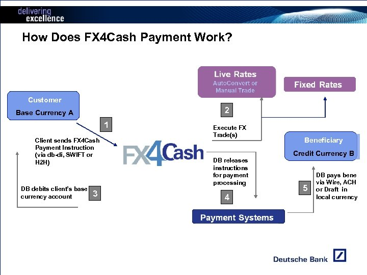 How Does FX 4 Cash Payment Work? Customer 2 Base Currency A 1 Client