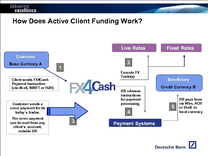 How Does Active Client Funding Work? Customer Base Currency A 2 1 Execute FX