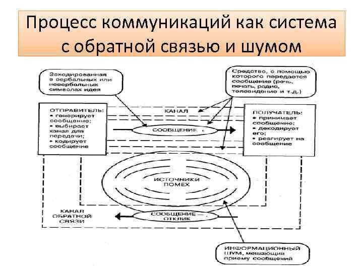 Процесс коммуникаций как система с обратной связью и шумом