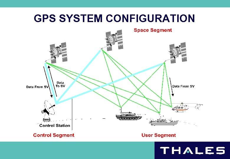 GPS SYSTEM CONFIGURATION