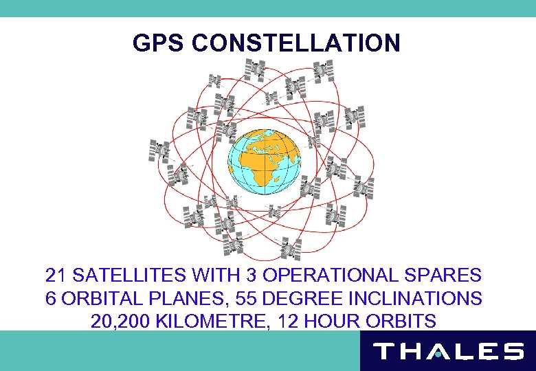 GPS CONSTELLATION 21 SATELLITES WITH 3 OPERATIONAL SPARES 6 ORBITAL PLANES, 55 DEGREE INCLINATIONS
