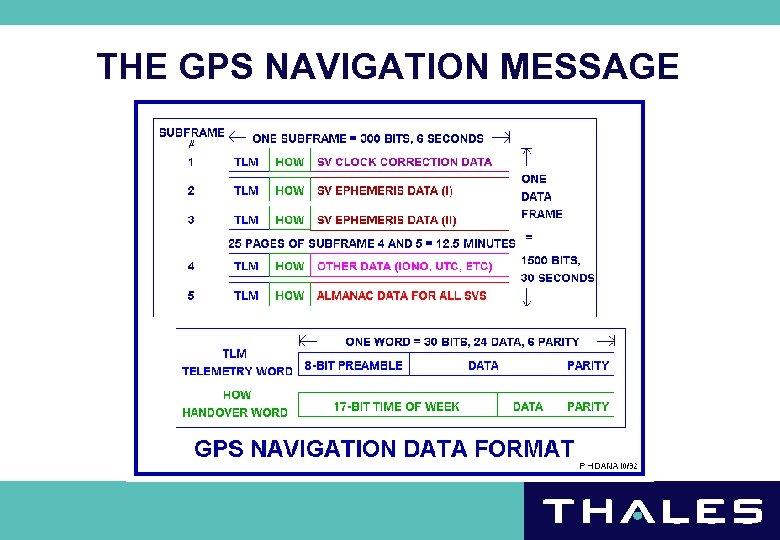THE GPS NAVIGATION MESSAGE