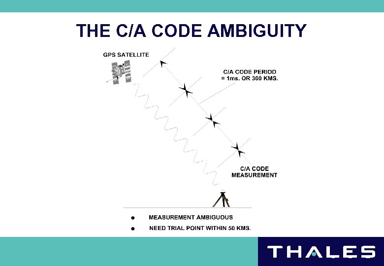 THE C/A CODE AMBIGUITY