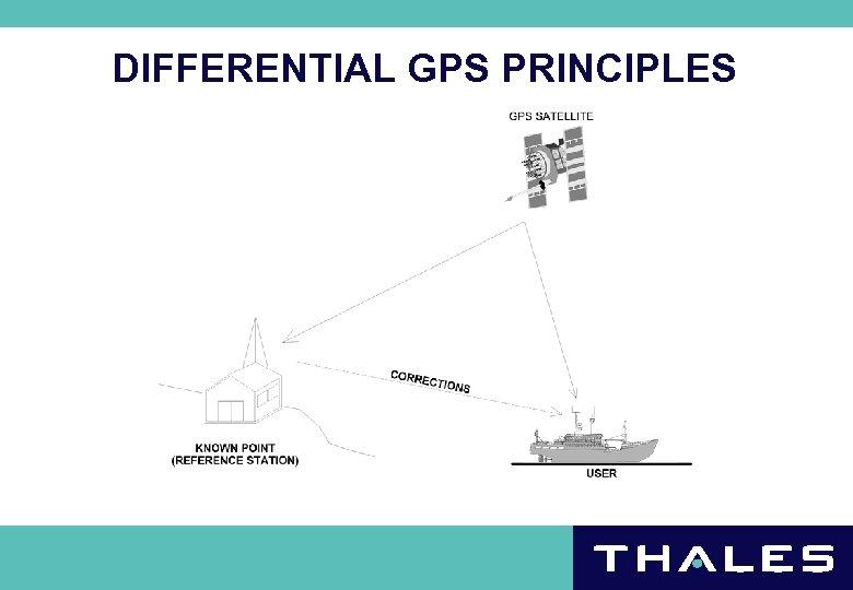 DIFFERENTIAL GPS PRINCIPLES