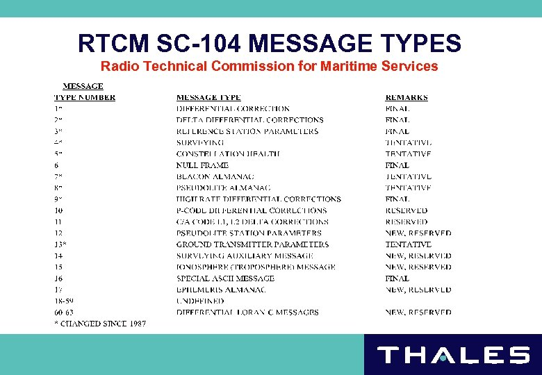 RTCM SC-104 MESSAGE TYPES Radio Technical Commission for Maritime Services