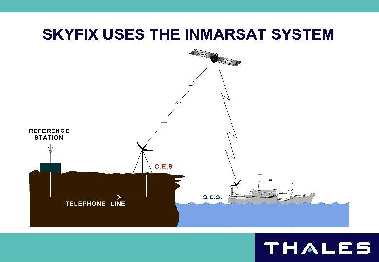 SKYFIX USES THE INMARSAT SYSTEM