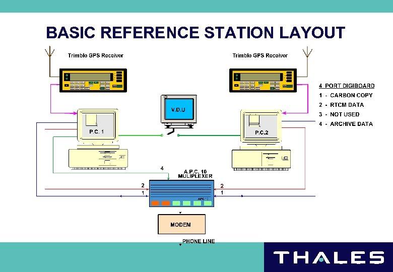 BASIC REFERENCE STATION LAYOUT