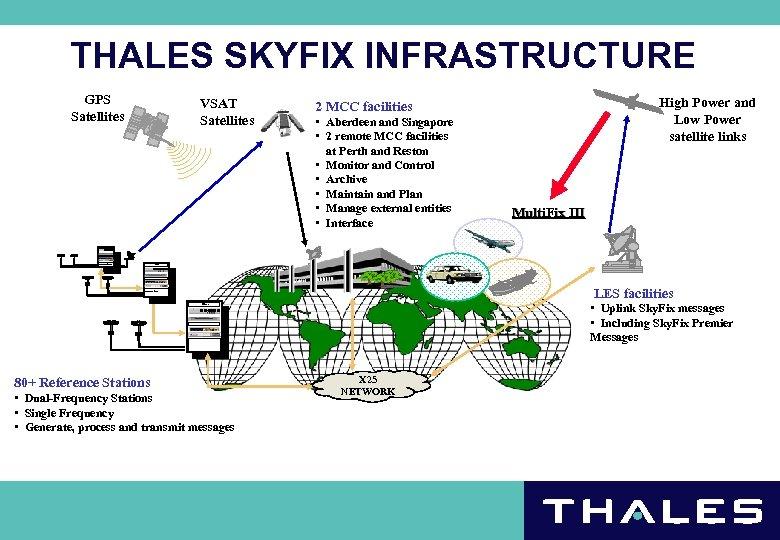 THALES SKYFIX INFRASTRUCTURE GPS Satellites VSAT Satellites High Power and Low Power satellite links