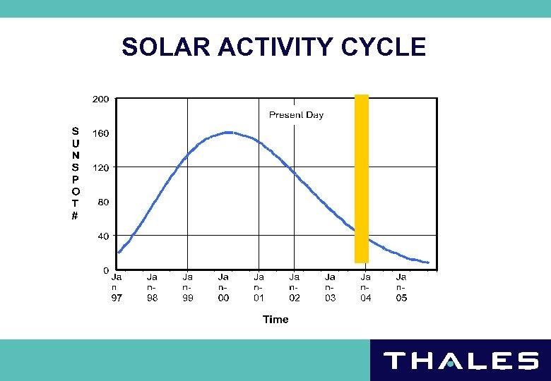 SOLAR ACTIVITY CYCLE