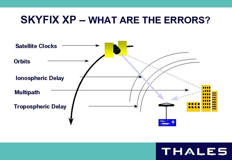 SKYFIX XP – WHAT ARE THE ERRORS? Satellite Clocks Orbits Ionospheric Delay Multipath Tropospheric