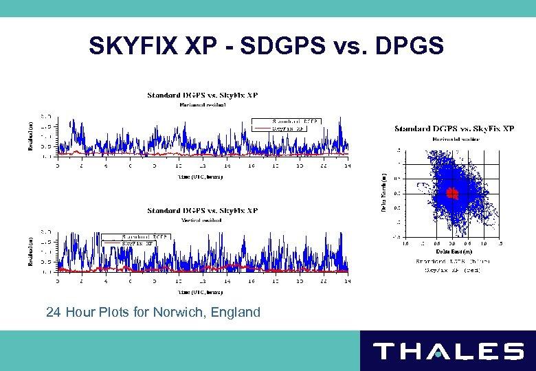SKYFIX XP - SDGPS vs. DPGS 24 Hour Plots for Norwich, England