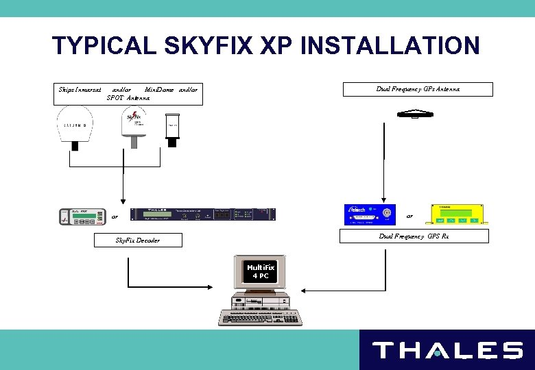 TYPICAL SKYFIX XP INSTALLATION Ships Inmarsat Dual Frequency GPs Antenna and/or Mini. Dome and/or