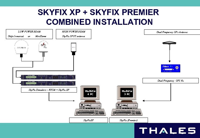SKYFIX XP + SKYFIX PREMIER COMBINED INSTALLATION LOW POWER BEAM Ships Inmarsat or Mini.