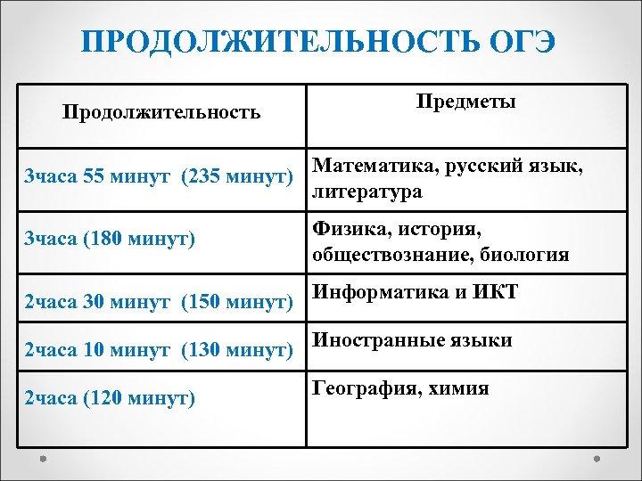 ПРОДОЛЖИТЕЛЬНОСТЬ ОГЭ Продолжительность Предметы 3 часа 55 минут (235 минут) Математика, русский язык, литература