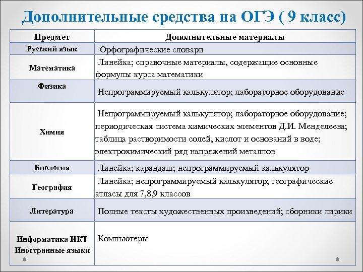 Дополнительные средства на ОГЭ ( 9 класс) Предмет Русский язык Математика Дополнительные материалы Орфографические